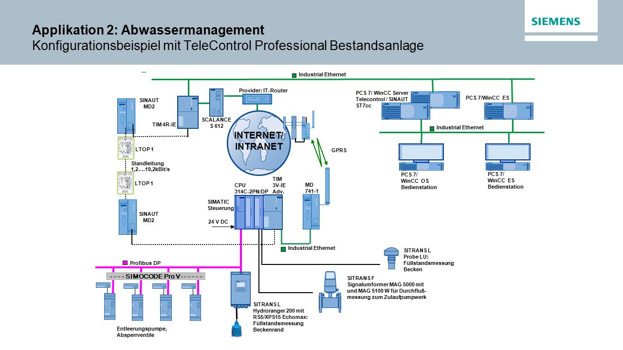 Applikation 2: Abwassermanagement Konfigurationsbeispiel mit TeleControl Professional Bestandsanlage