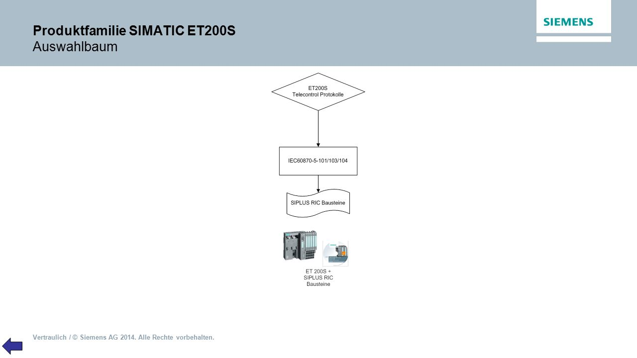 Produktfamilie SIMATIC ET200S Auswahlbaum