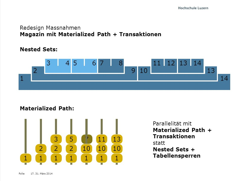 Redesign Massnahmen Magazin mit Materialized Path + Transaktionen
