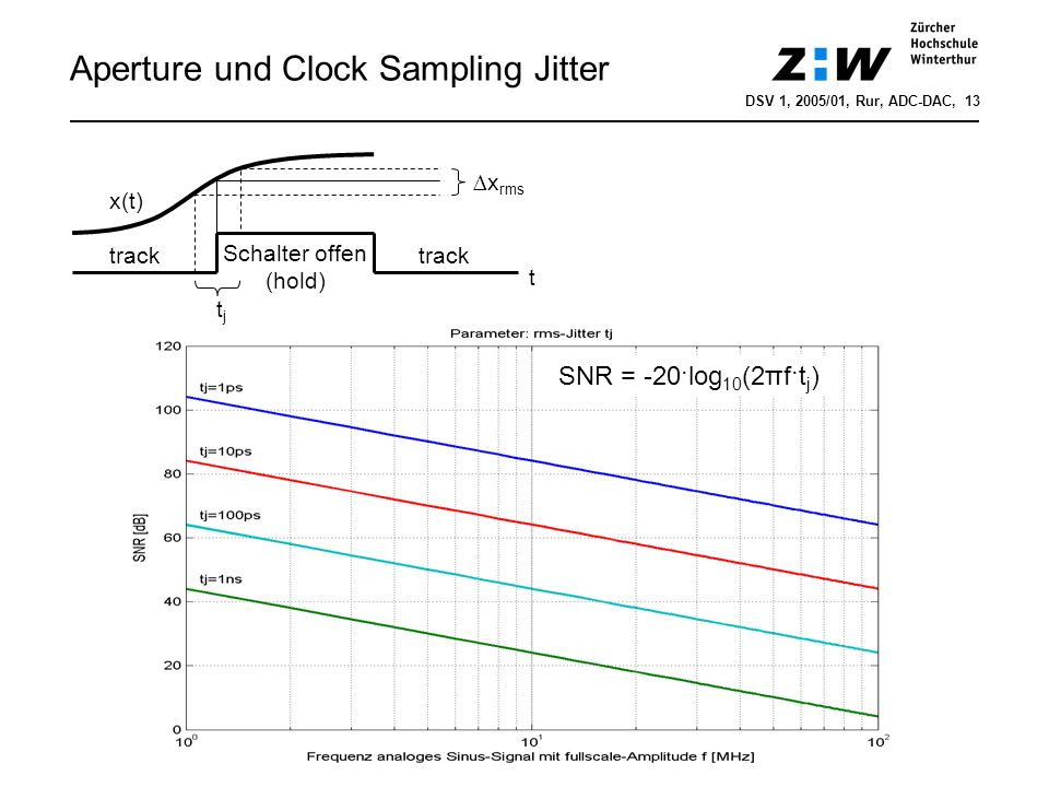 Aperture und Clock Sampling Jitter