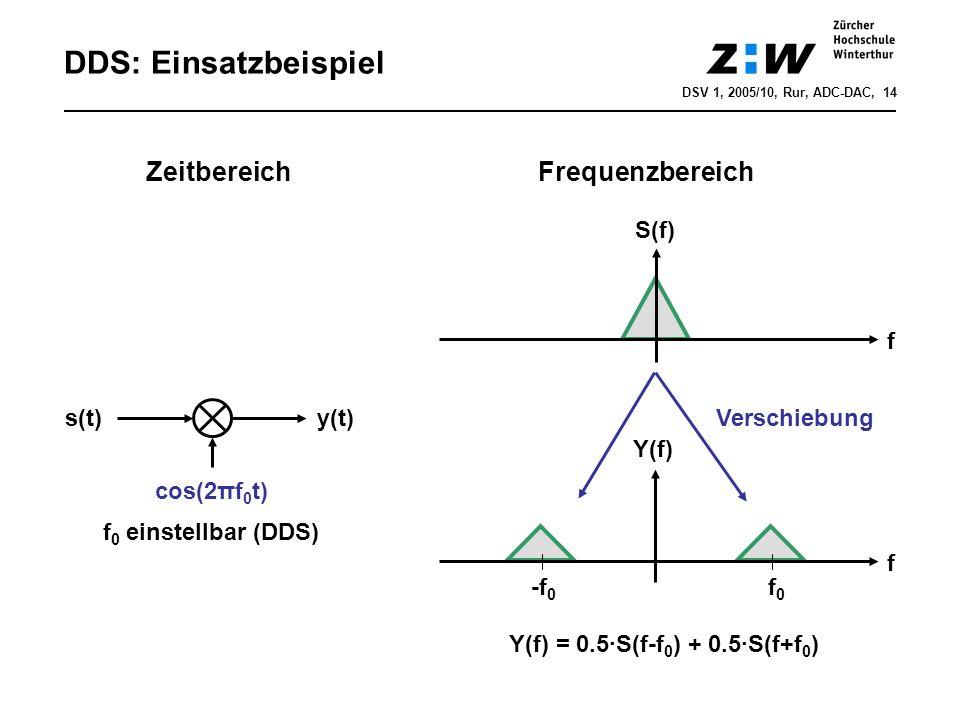 DDS: Einsatzbeispiel Zeitbereich Frequenzbereich S(f) f s(t) y(t)