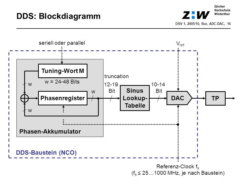 (fs ≤ 25…1000 MHz, je nach Baustein)