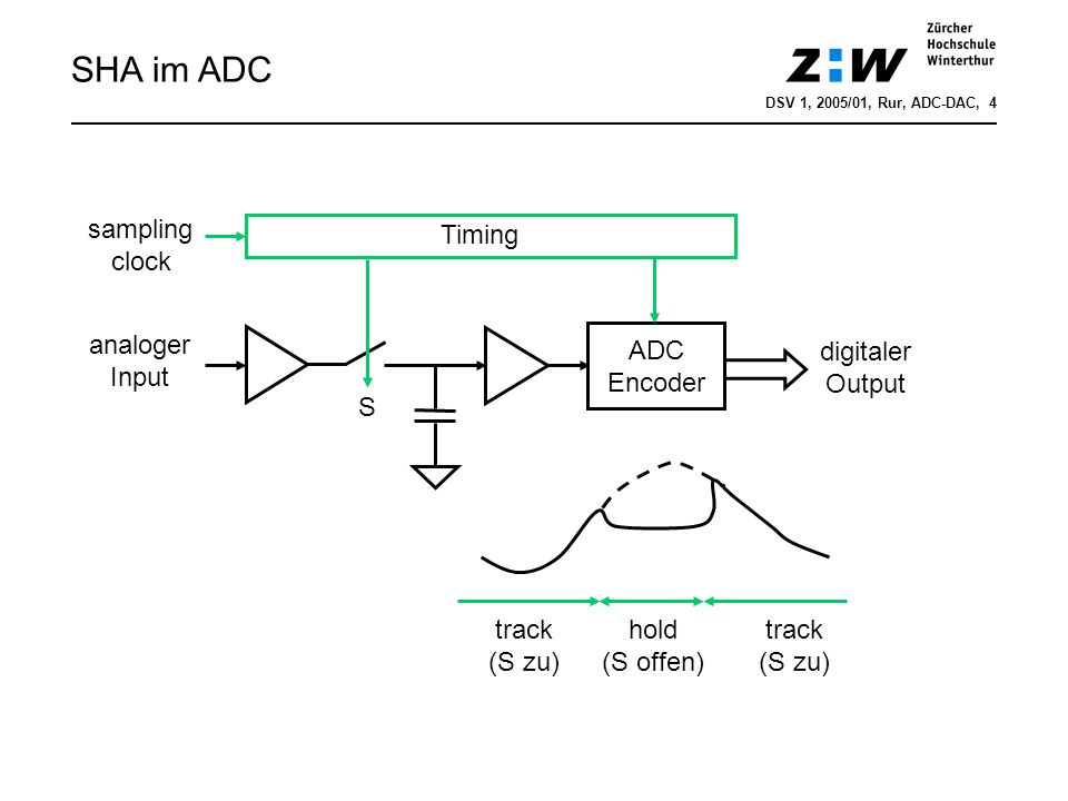 SHA im ADC sampling clock Timing analoger Input ADC Encoder
