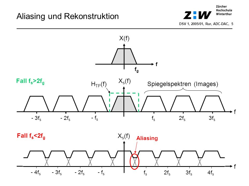 Aliasing und Rekonstruktion