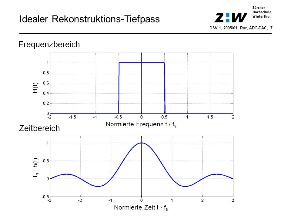 Idealer Rekonstruktions-Tiefpass