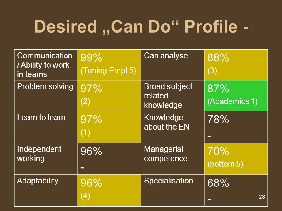 "Desired ""Can Do Profile -"