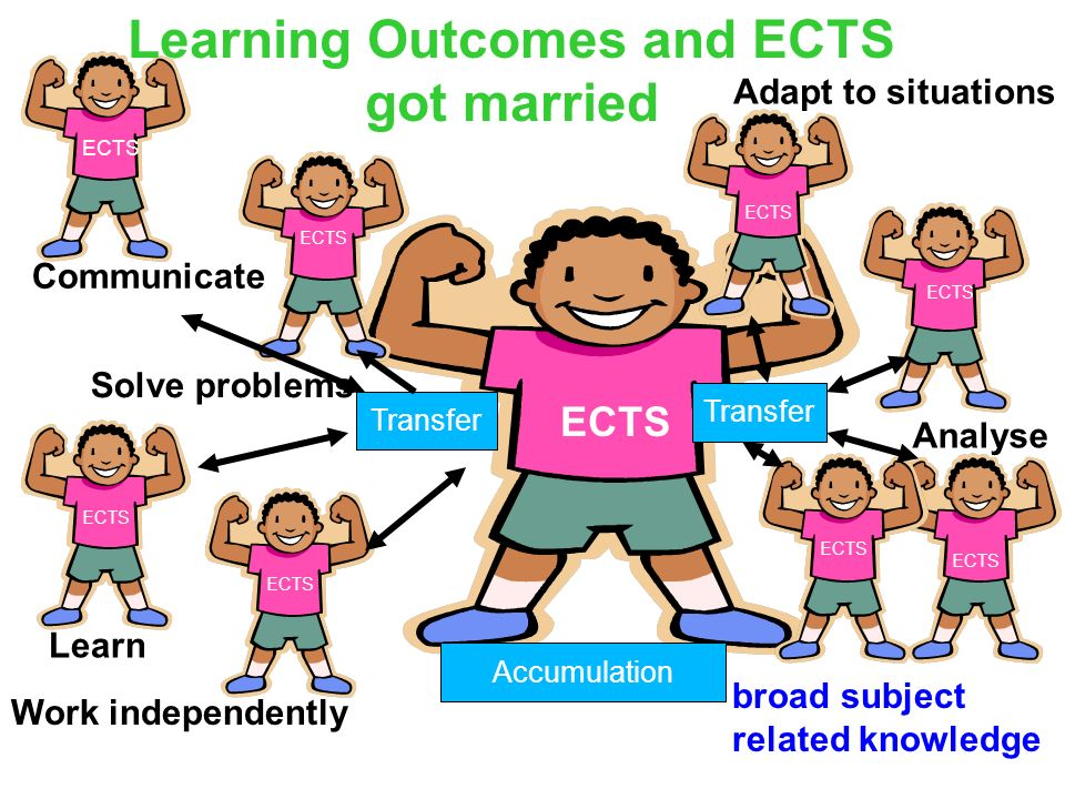 Learning Outcomes and ECTS