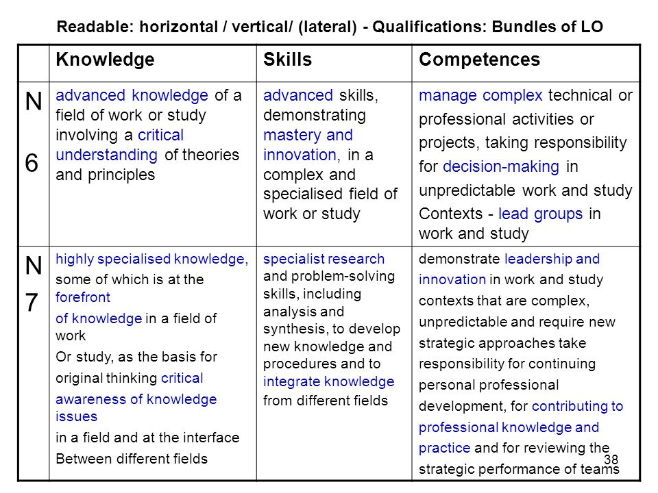 Readable: horizontal / vertical/ (lateral) - Qualifications: Bundles of LO
