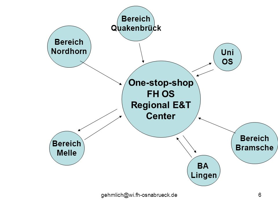 One-stop-shop FH OS Regional E&T Center