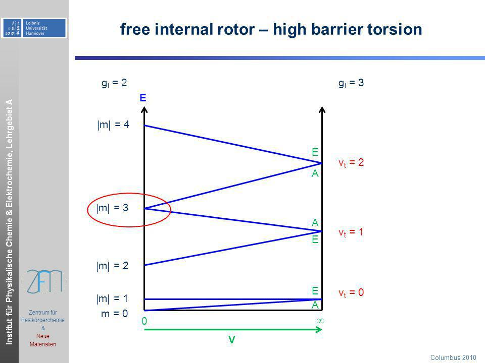 free internal rotor – high barrier torsion