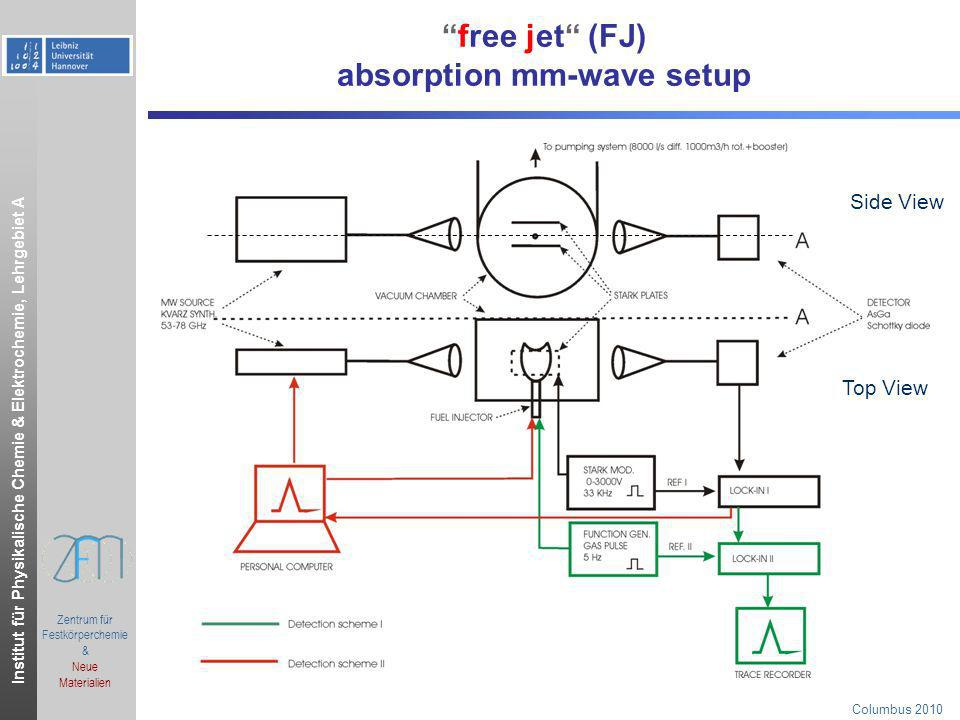 free jet (FJ) absorption mm-wave setup