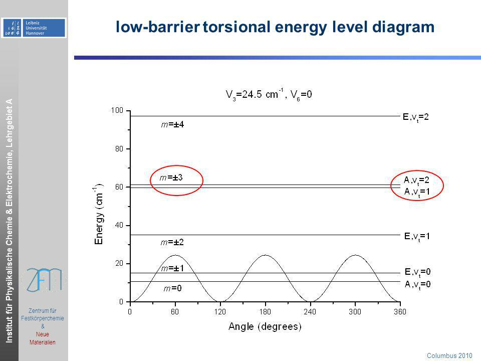 low-barrier torsional energy level diagram