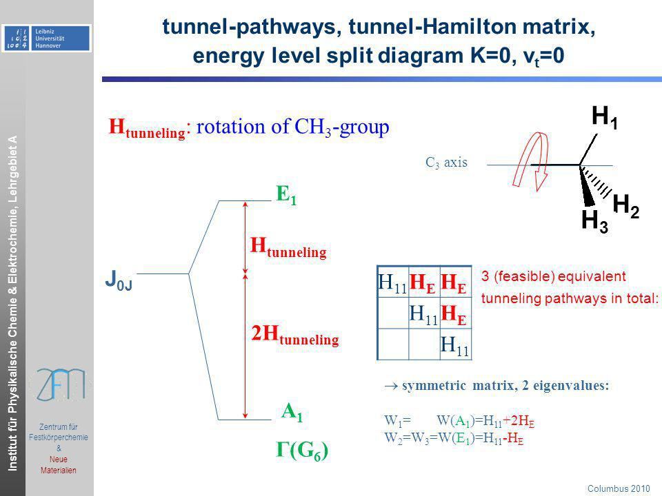 H1 H2 H3 tunnel-pathways, tunnel-Hamilton matrix,