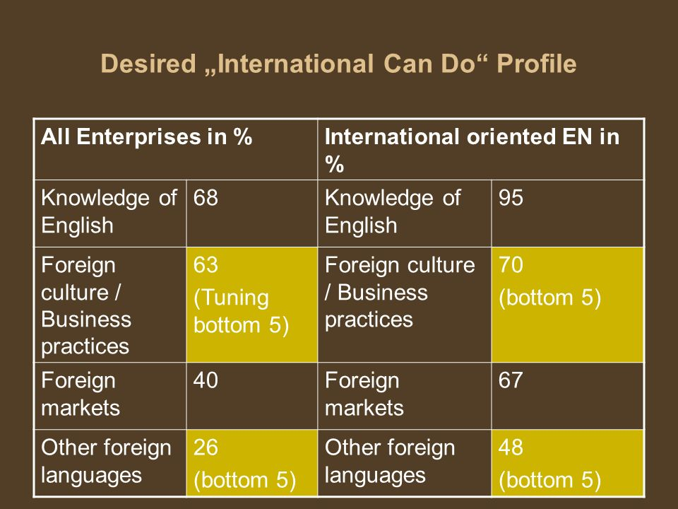 "Desired ""International Can Do Profile"
