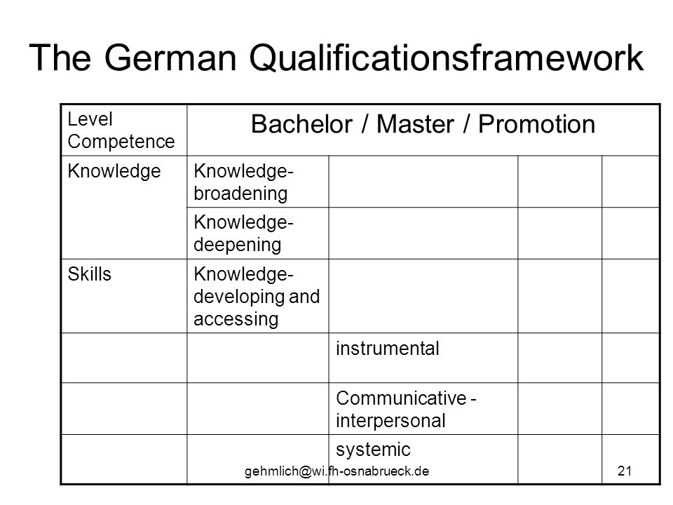 The German Qualificationsframework