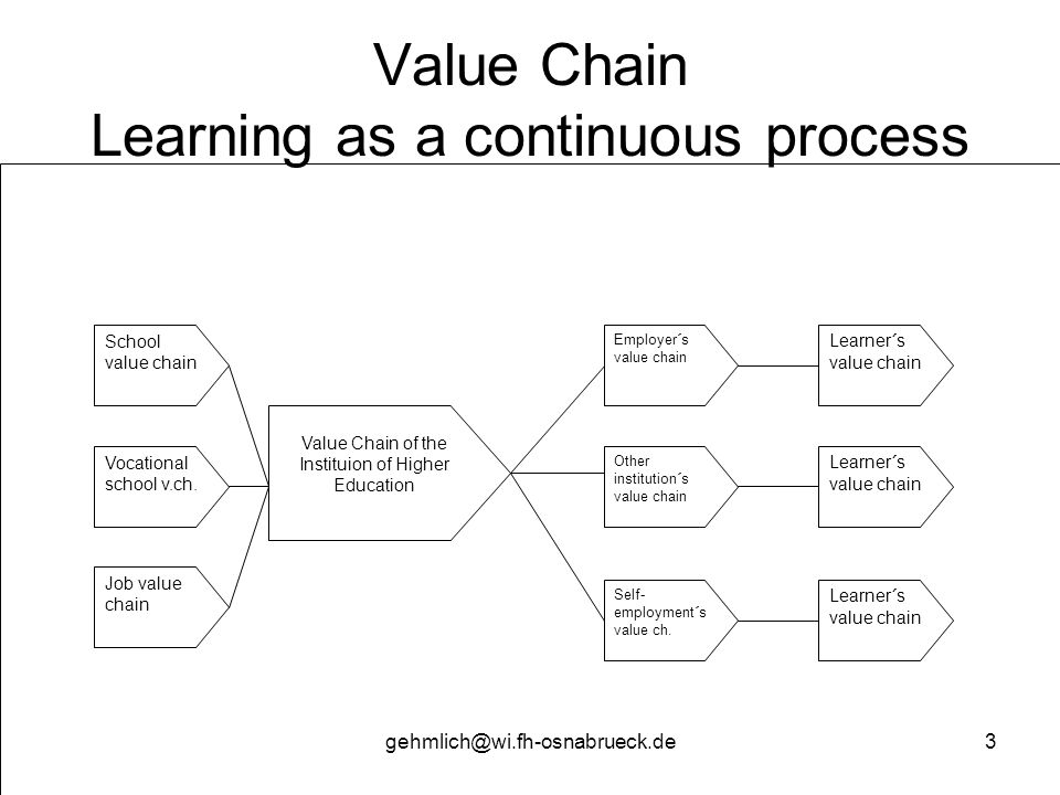 Value Chain Learning as a continuous process