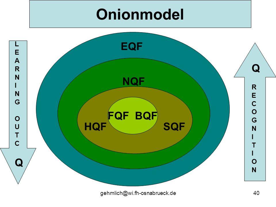 Onionmodel EQF Q NQF Q HQF SQF FQF BQF LEARN I N G RECOGNITION O U T C