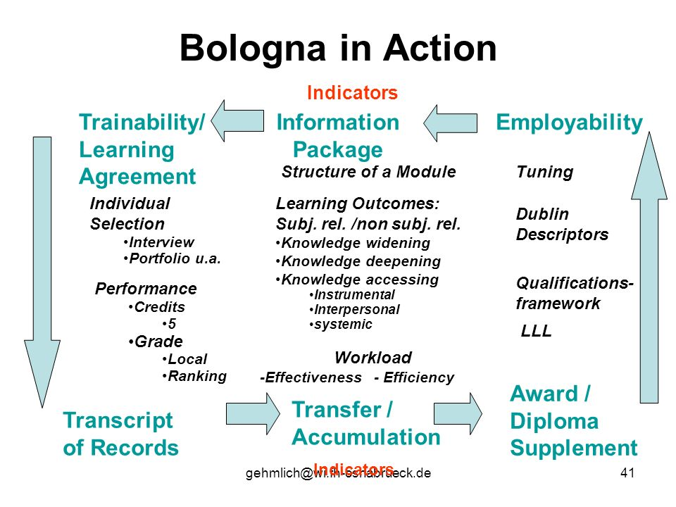 Bologna in Action Trainability/ Learning Agreement Information Package
