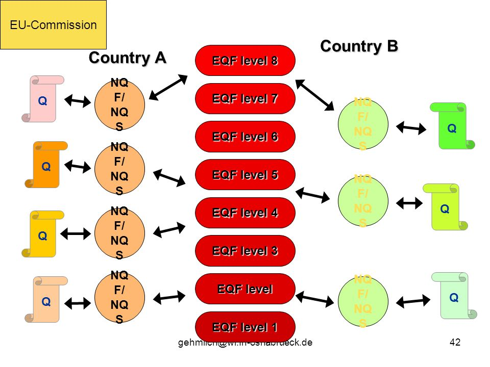 Country B Country A EU-Commission EQF level 8 EQF level 7 NQF/ NQS