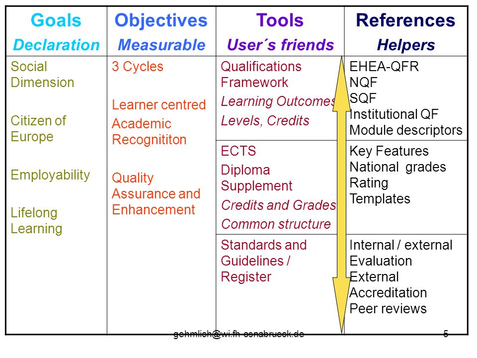 Goals Objectives Tools References