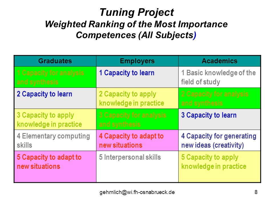 Tuning Project Weighted Ranking of the Most Importance Competences (All Subjects)