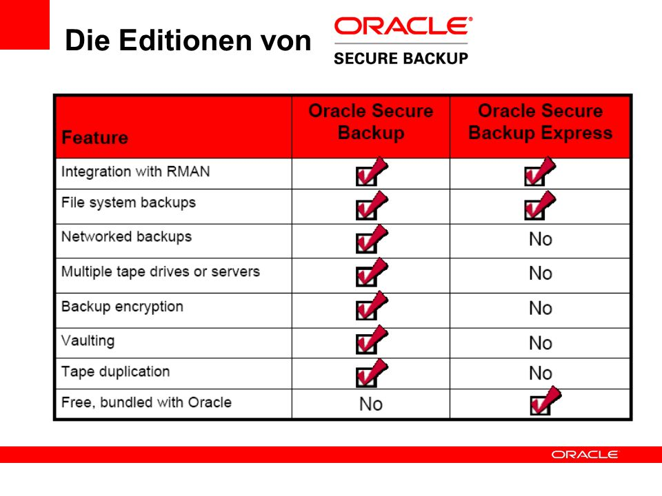 Die Editionen von Oracle Secure Backup Oracle Secure Backup Express