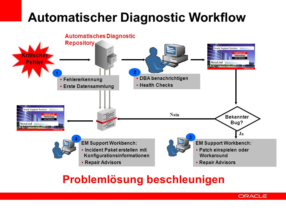 Automatischer Diagnostic Workflow