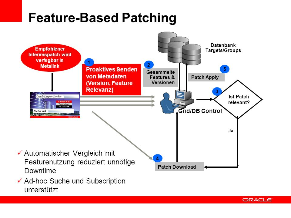 Feature-Based Patching