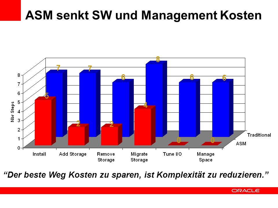 ASM senkt SW und Management Kosten