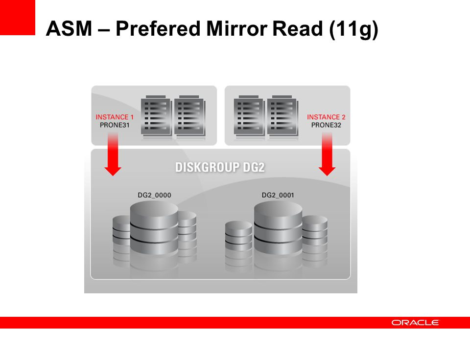 ASM – Prefered Mirror Read (11g)