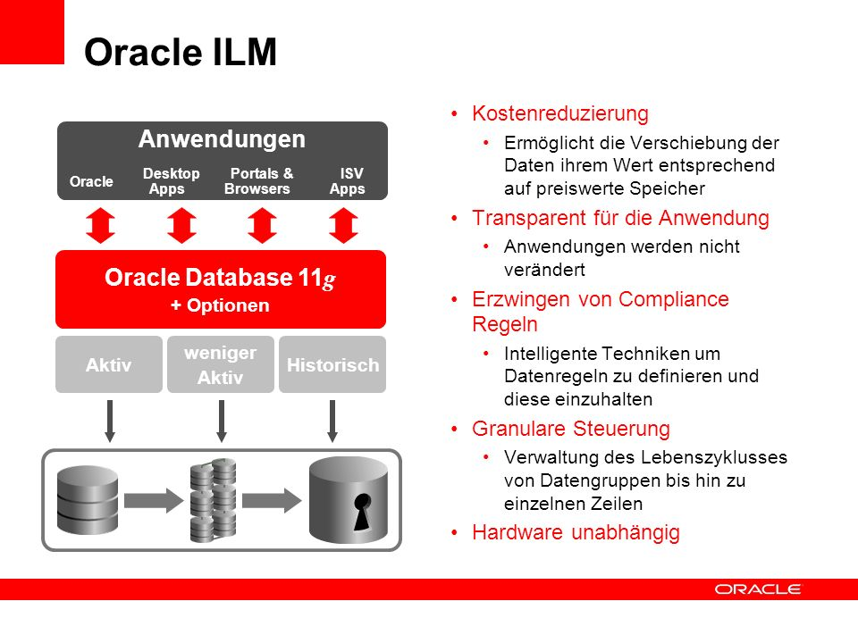 Oracle ILM Anwendungen Oracle Database 11g Kostenreduzierung