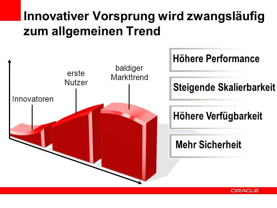 Innovativer Vorsprung wird zwangsläufig zum allgemeinen Trend