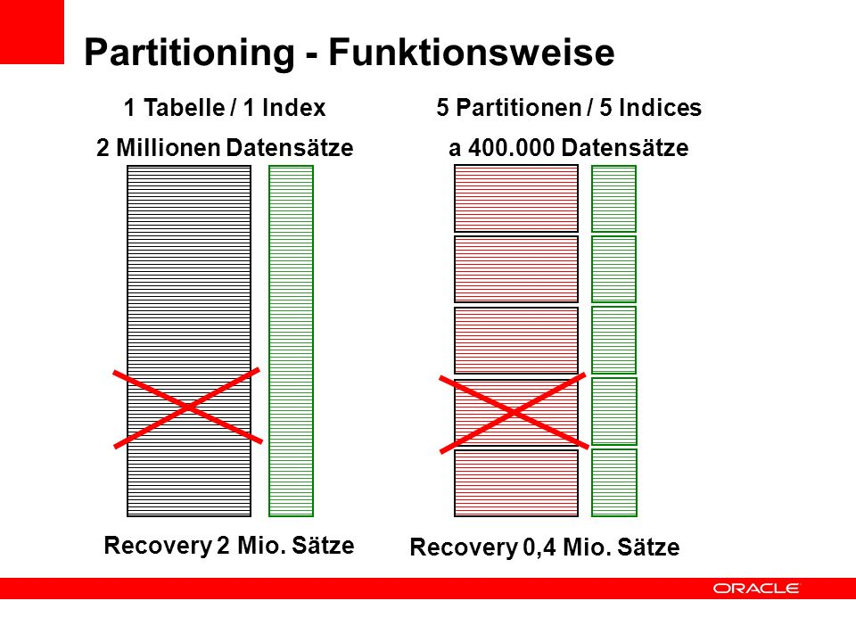 Partitioning - Funktionsweise