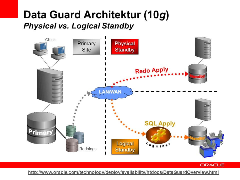 Data Guard Architektur (10g) Physical vs. Logical Standby