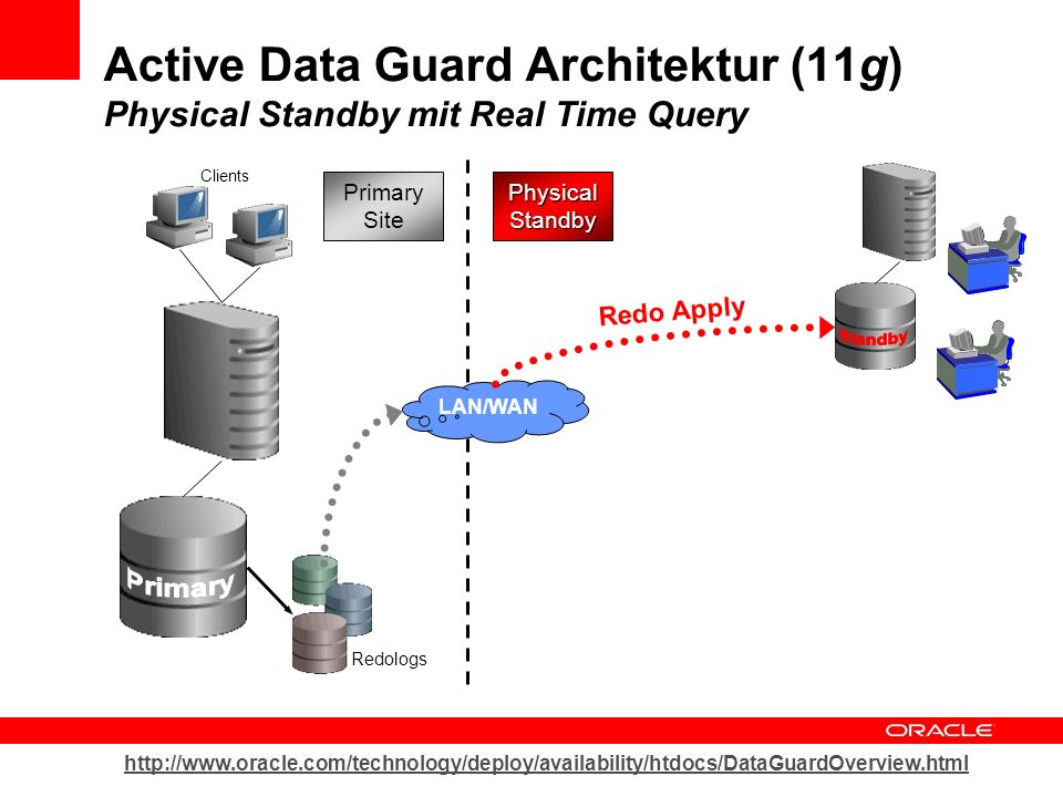 Active Data Guard Architektur (11g) Physical Standby mit Real Time Query
