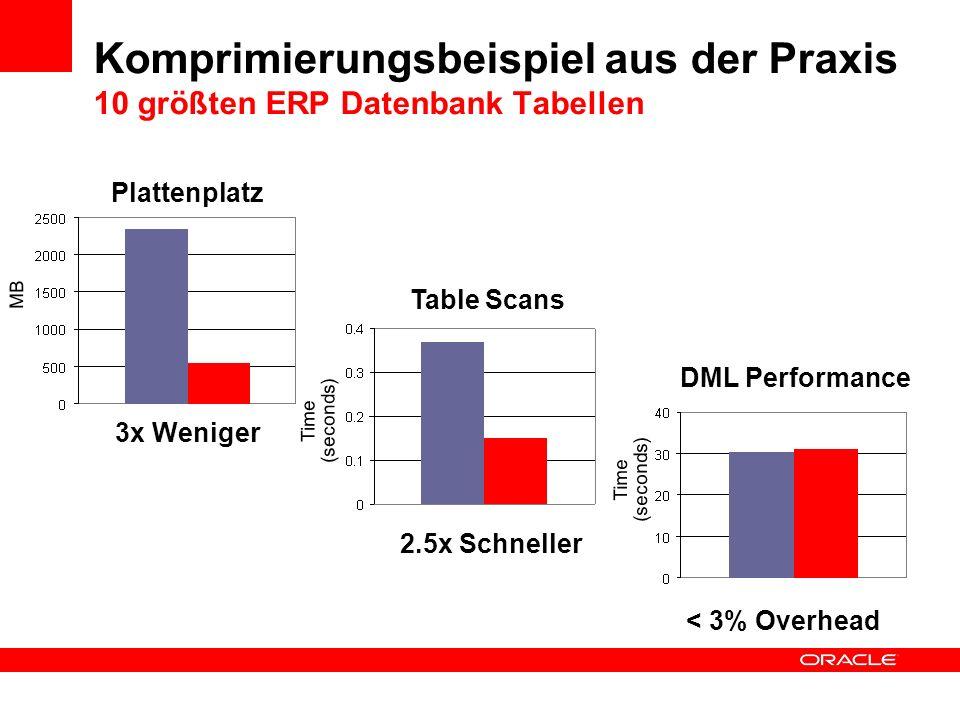 Komprimierungsbeispiel aus der Praxis 10 größten ERP Datenbank Tabellen