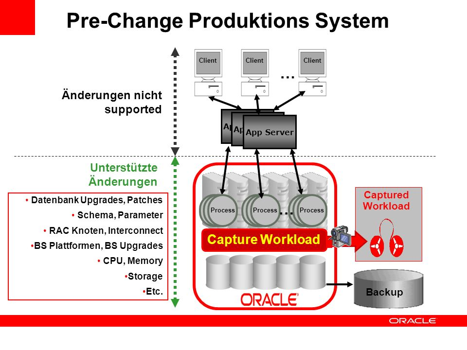 Pre-Change Produktions System