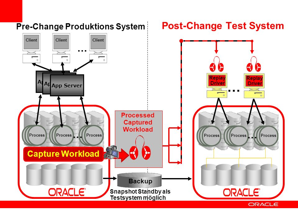 Post-Change Test System