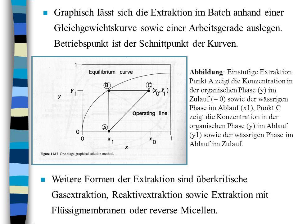 Graphisch lässt sich die Extraktion im Batch anhand einer Gleichgewichtskurve sowie einer Arbeitsgerade auslegen. Betriebspunkt ist der Schnittpunkt der Kurven.