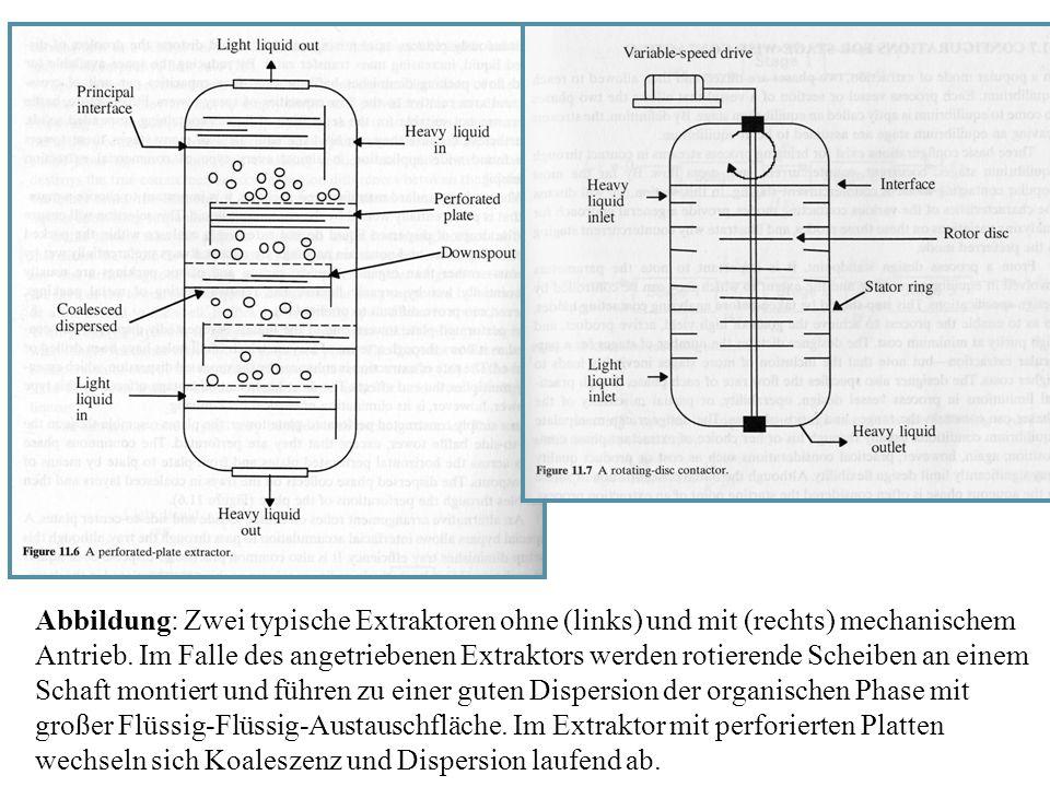 Abbildung: Zwei typische Extraktoren ohne (links) und mit (rechts) mechanischem Antrieb.