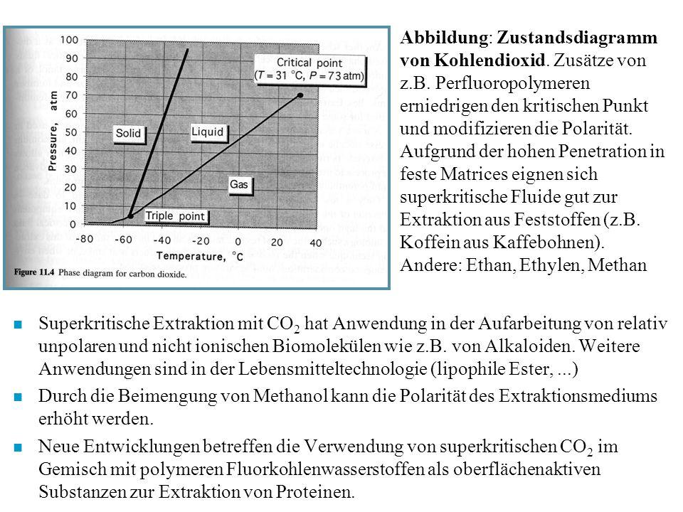 Abbildung: Zustandsdiagramm von Kohlendioxid. Zusätze von z. B