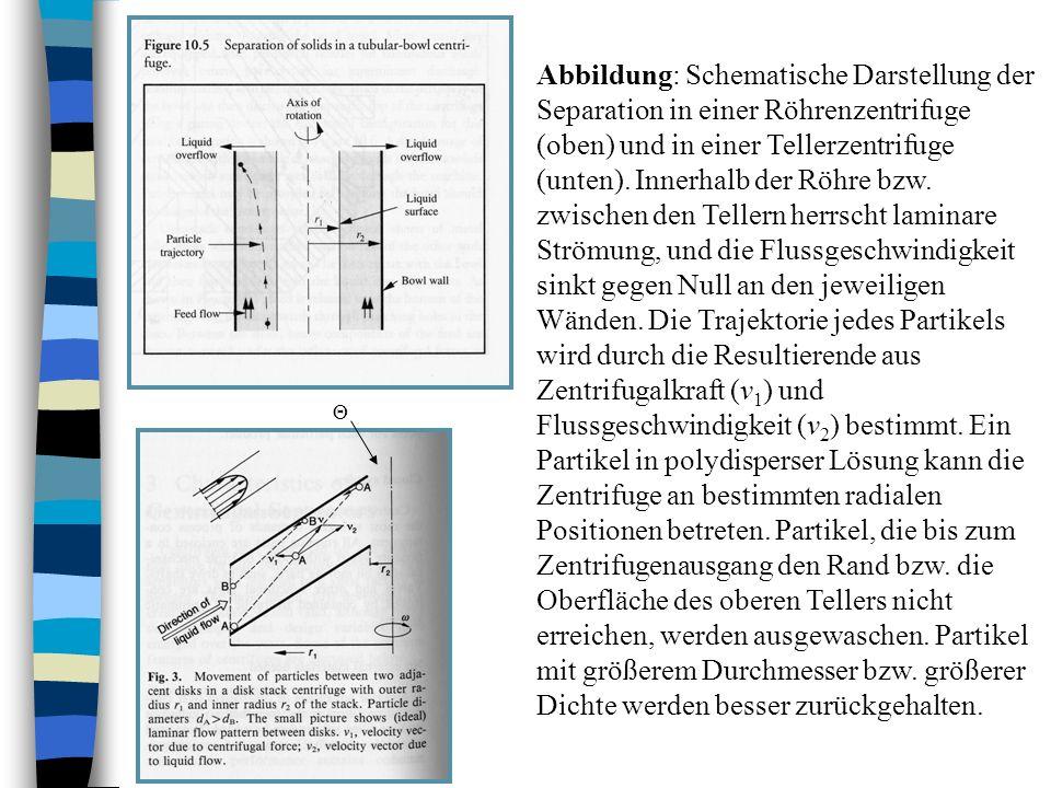 Abbildung: Schematische Darstellung der Separation in einer Röhrenzentrifuge (oben) und in einer Tellerzentrifuge (unten). Innerhalb der Röhre bzw. zwischen den Tellern herrscht laminare Strömung, und die Flussgeschwindigkeit sinkt gegen Null an den jeweiligen Wänden. Die Trajektorie jedes Partikels wird durch die Resultierende aus Zentrifugalkraft (v1) und Flussgeschwindigkeit (v2) bestimmt. Ein Partikel in polydisperser Lösung kann die Zentrifuge an bestimmten radialen Positionen betreten. Partikel, die bis zum Zentrifugenausgang den Rand bzw. die Oberfläche des oberen Tellers nicht erreichen, werden ausgewaschen. Partikel mit größerem Durchmesser bzw. größerer Dichte werden besser zurückgehalten.