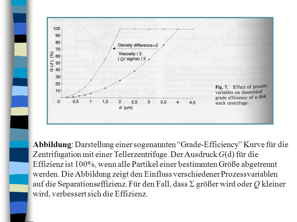 Abbildung: Darstellung einer sogenannten Grade-Efficiency Kurve für die Zentrifugation mit einer Tellerzentrifuge.