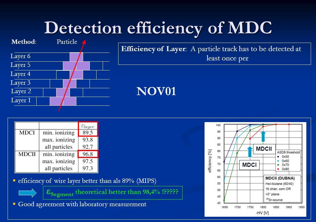 Detection efficiency of MDC