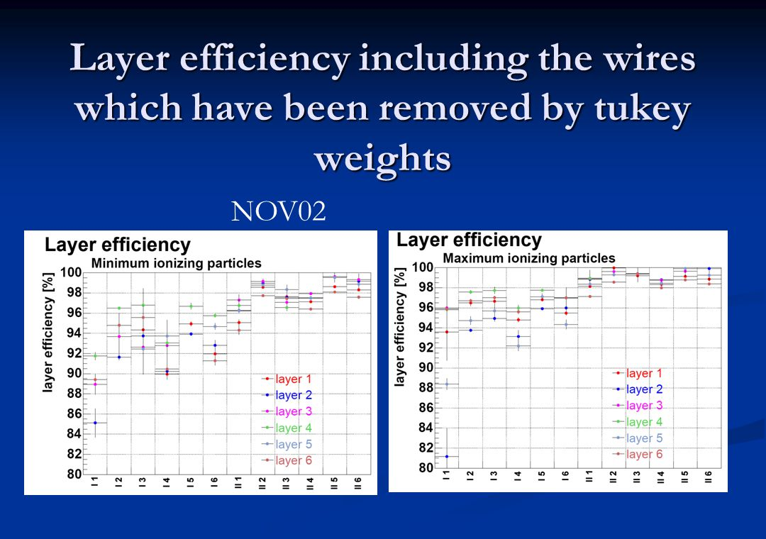 Layer efficiency including the wires which have been removed by tukey weights