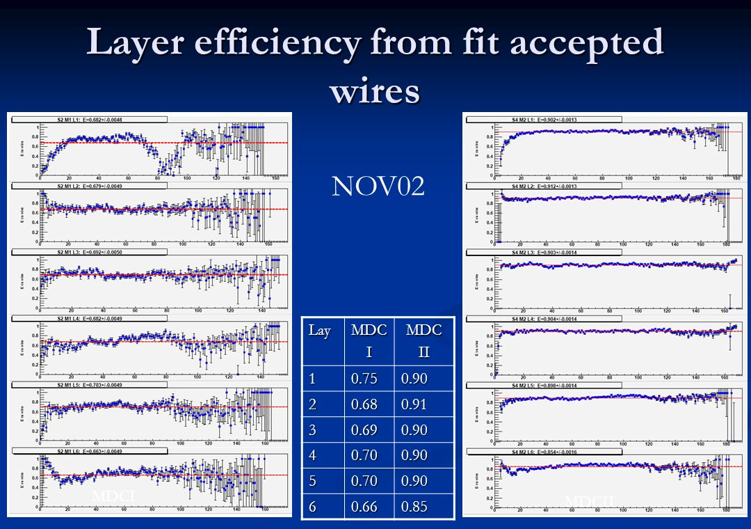 Layer efficiency from fit accepted wires