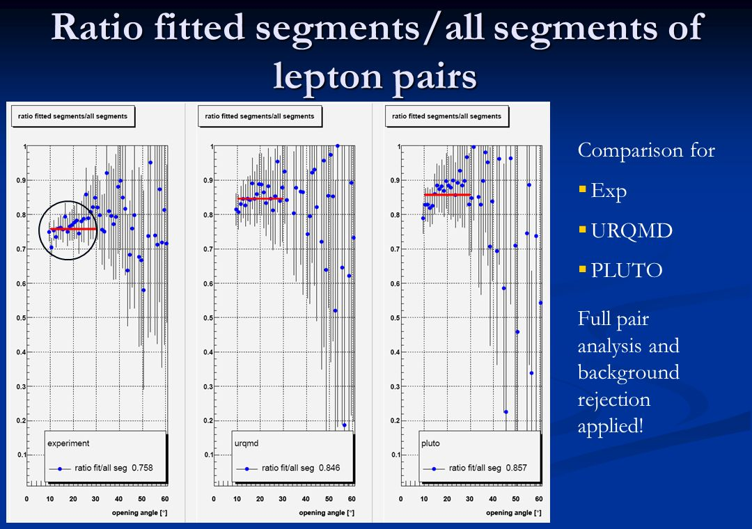 Ratio fitted segments/all segments of lepton pairs