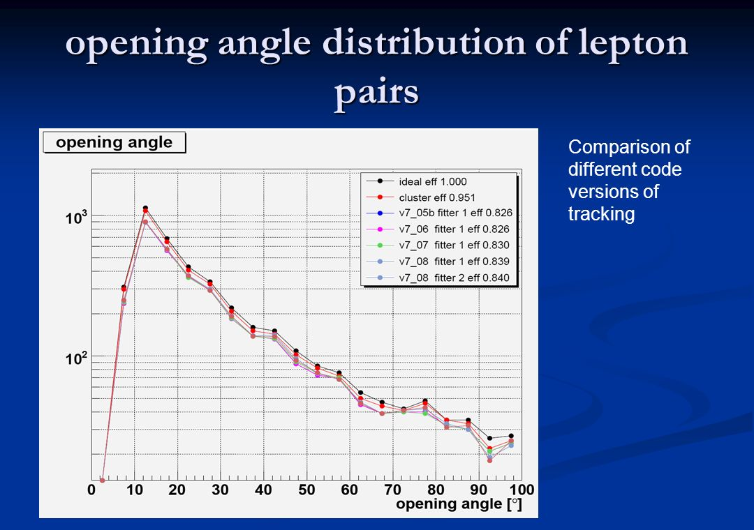 opening angle distribution of lepton pairs