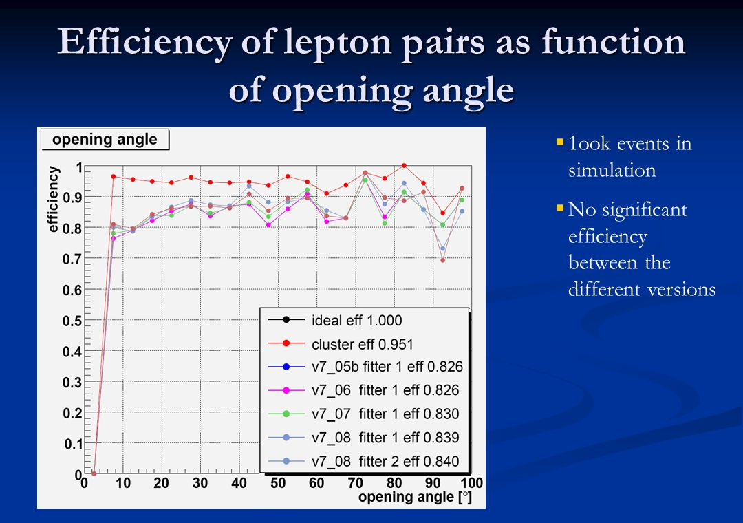 Efficiency of lepton pairs as function of opening angle