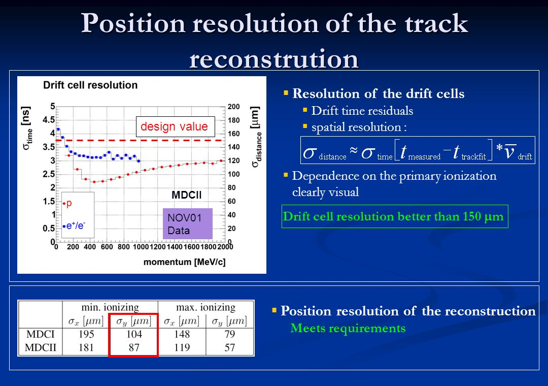 Position resolution of the track reconstrution